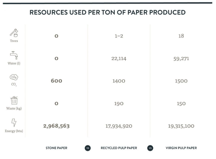 Why is stone paper more sustainable than (recycled) pulp paper?